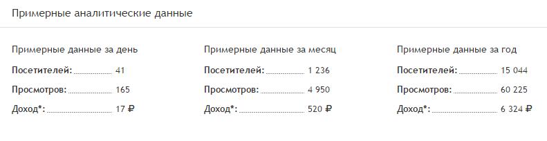 Статистика Арт Спейс